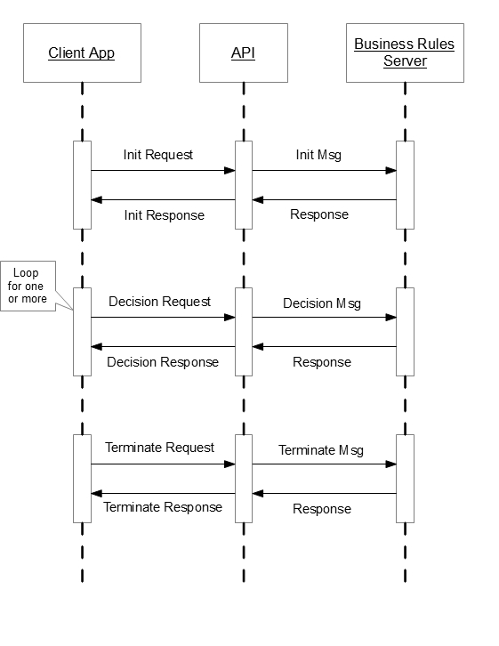 Example sequence diagram showing a client app, API, and business rules server